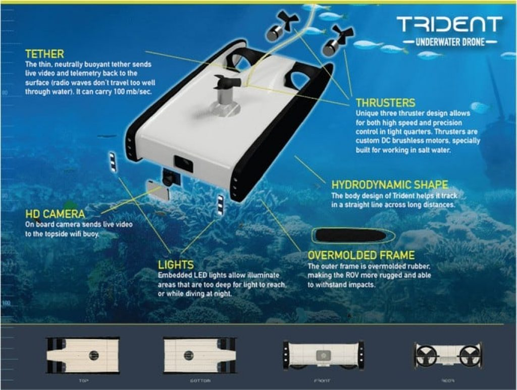 Underwater Drones - How They Work In 7 Easy Points 1